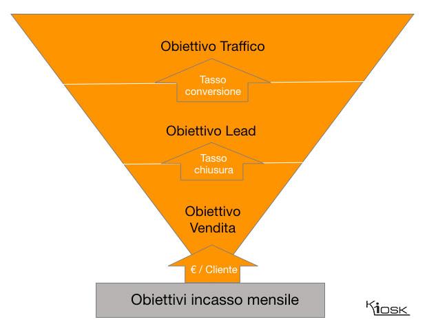 Come calcolare il traffico necessario ad un sito web per raggiungere gli obiettivi di vendita