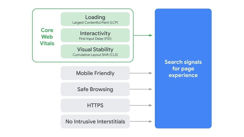 Google - Core Web Vitals